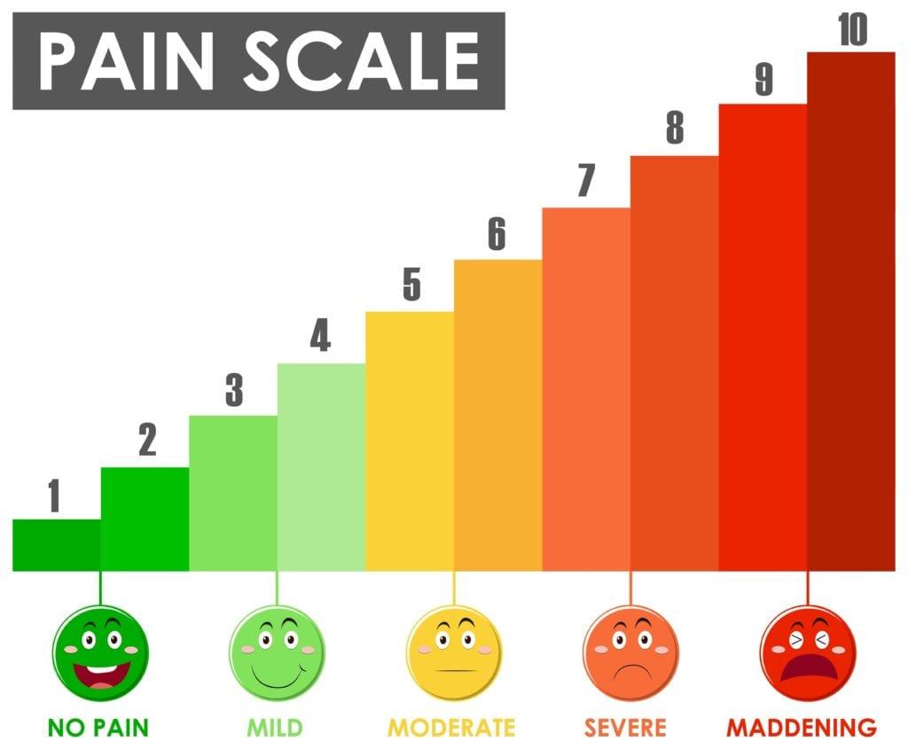 die heiß-geliebte Schmerz Skala